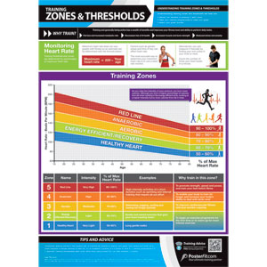 PosterFit Zones & Thresholds Poster